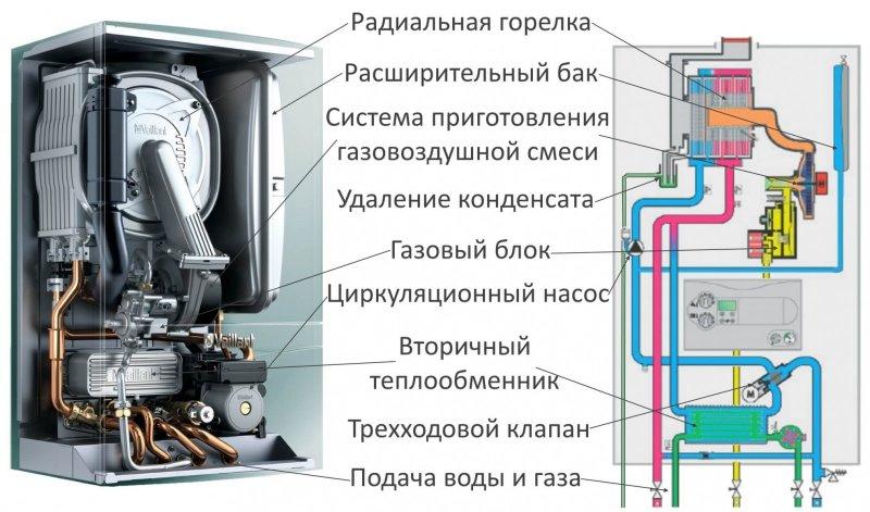 газовый котел как выбрать